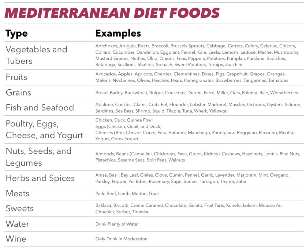 meditteranean diet foods.png