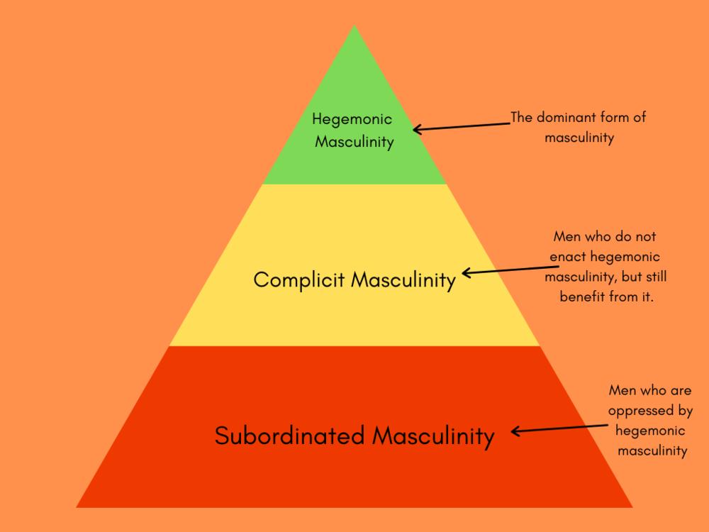 Multiple Masculinities