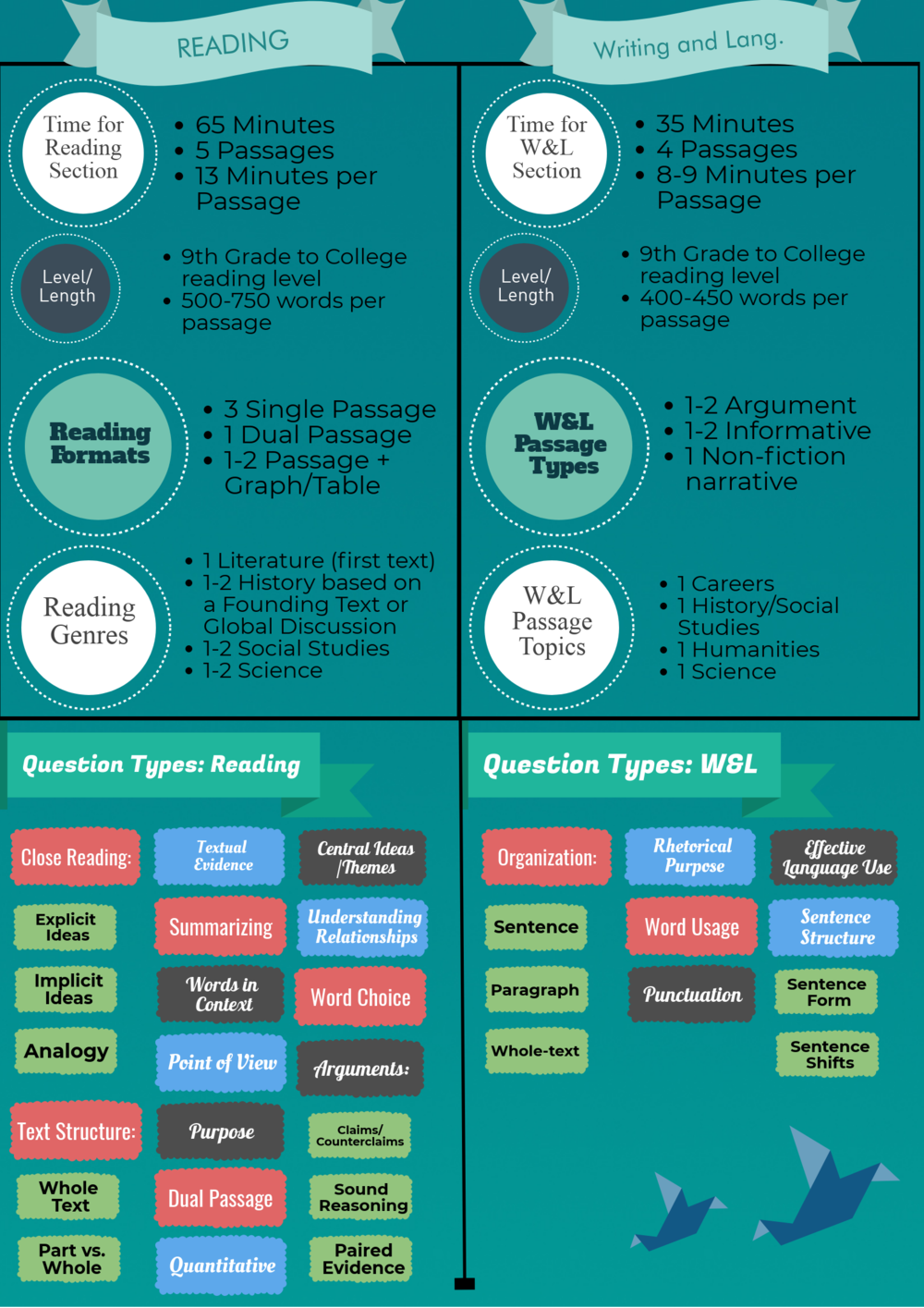 SAT Reading and Writing and Language Question Types.png