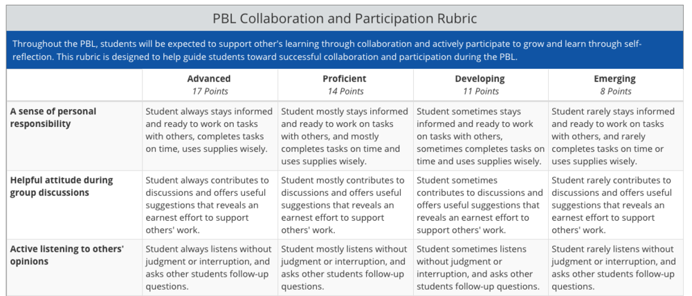 CollaborationandParticipationRubric1.png