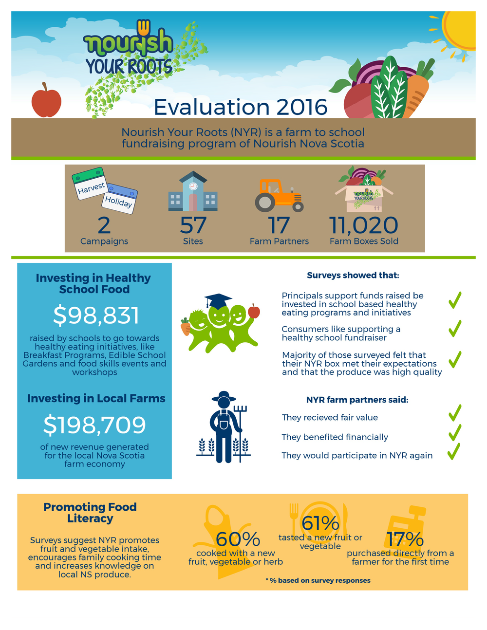 2016 Nourish Your Roots Evaluation - Infographic