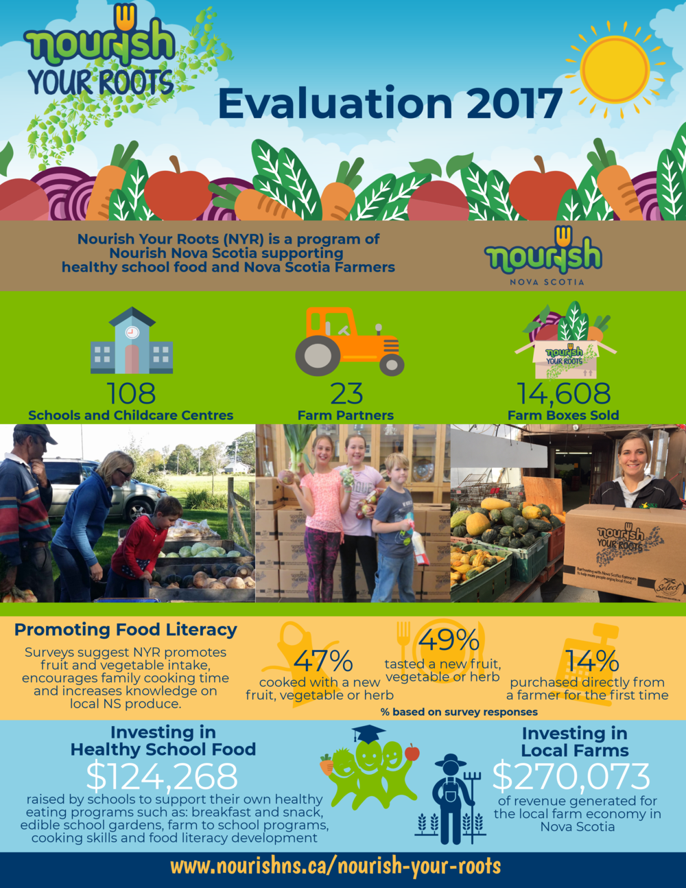 2017 Nourish Your Roots Evaluation - Infographic