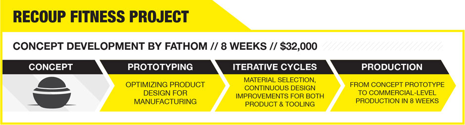 Concept to Production Infographic
