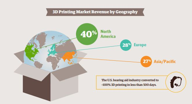3D Printing Industry Geography
