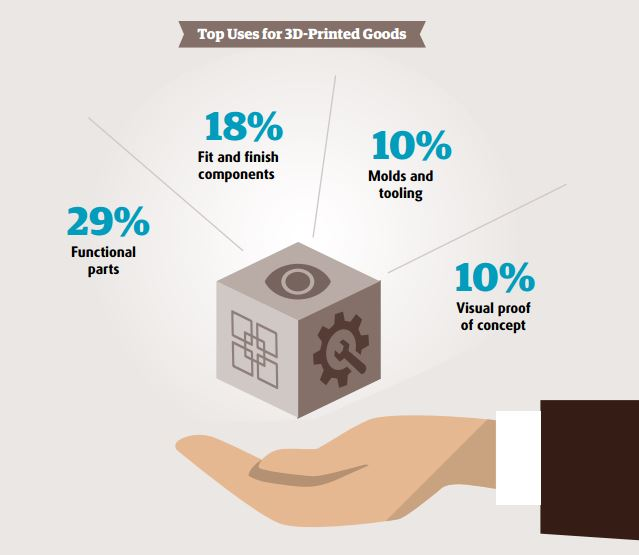 Uses for 3D Printing Industry parts