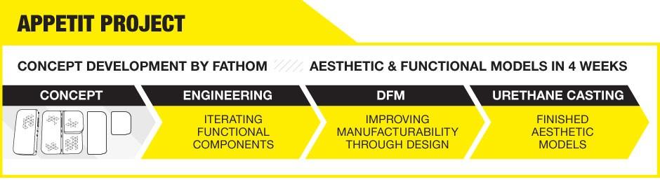 Modular Design Timeline