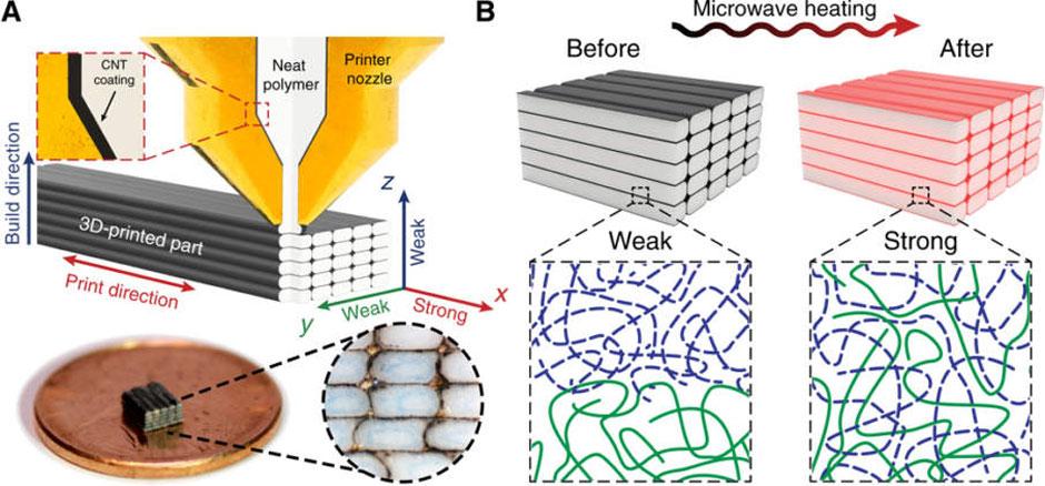 Nanotubes 3D Printing