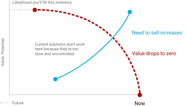 graph-value-time1.png