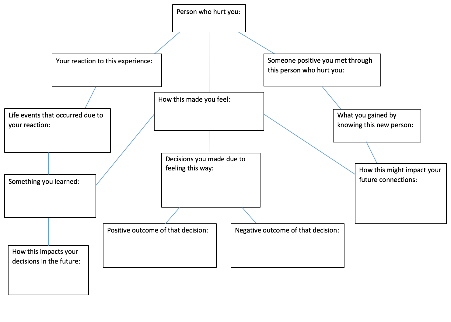 Mind Map for Letting Go Forgiveness Moving On