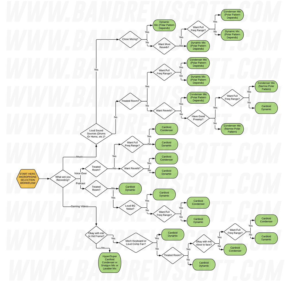 Download the Workflow chart by clicking here.
