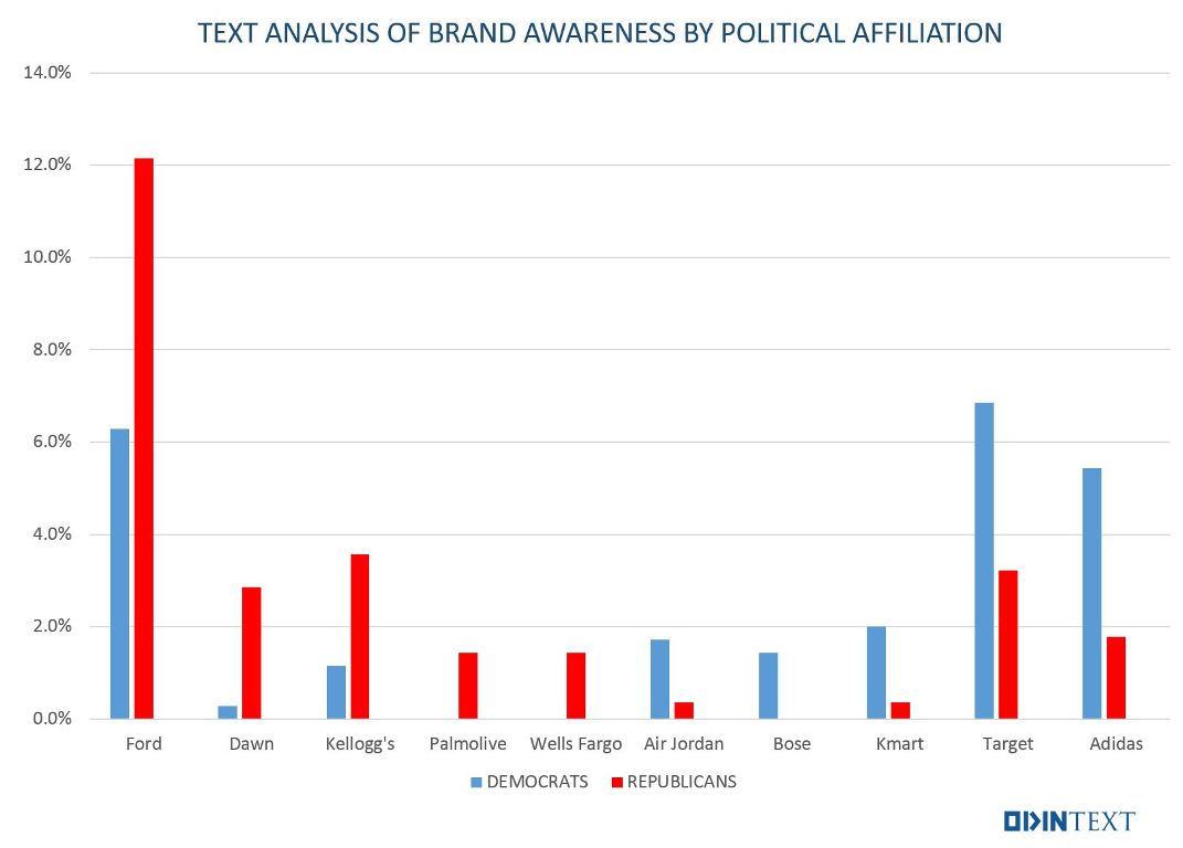 Political Polling Democrat Republican Text Analytics Chart
