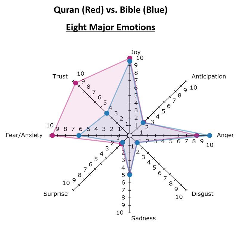 Text analysis answers: Is the Quran really more violent than