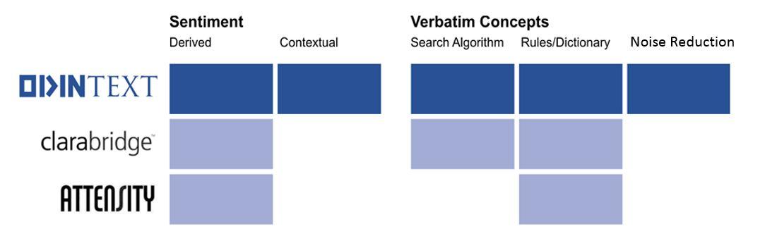 Attensity Clarabridge Text Analytics Softwaer Comparison