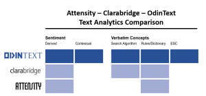 Attensity Clarabridge Text Analytics Comparison