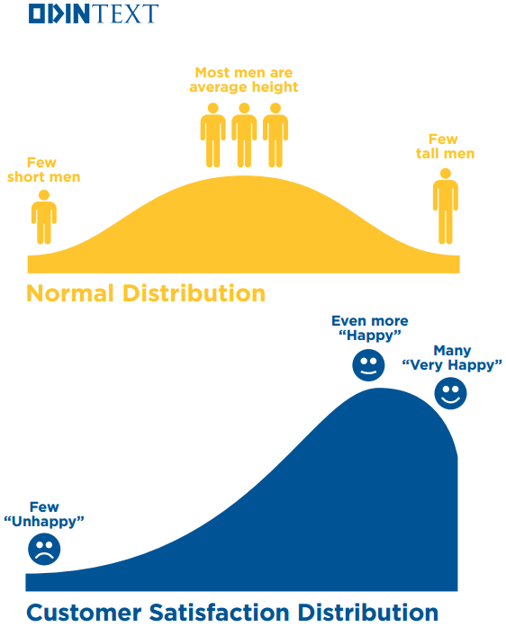 Customer Satisfaction Distribution -