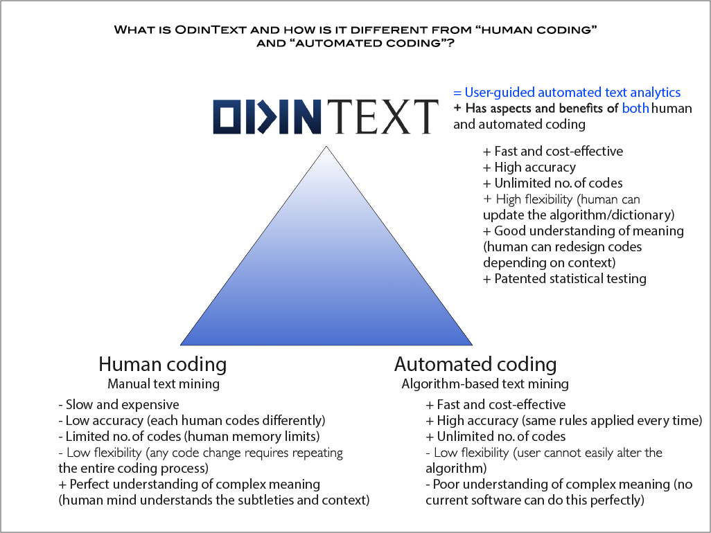 "Figure 1. Comparison of OdinText with ""human coding"" and ""automated coding"" approaches."