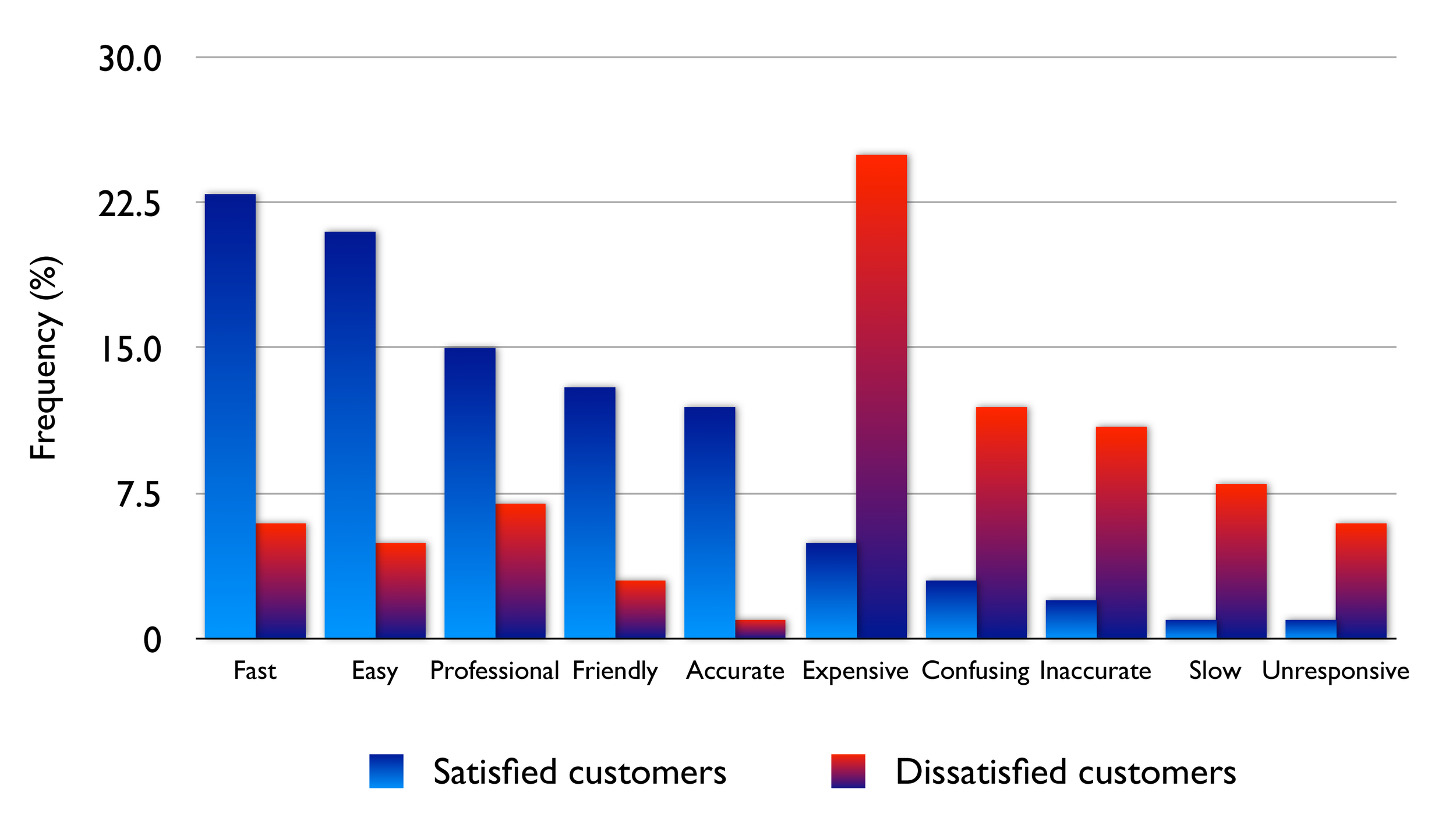 Figure 1. Frequency of issues mentioned by satisfied (Overall Satisfaction 4-5) versus dissatisfied (Overall Satisfaction 1-2) customers. Descending order of frequency for satisfied customers.
