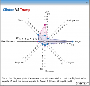clintonvstrumptextanalytics