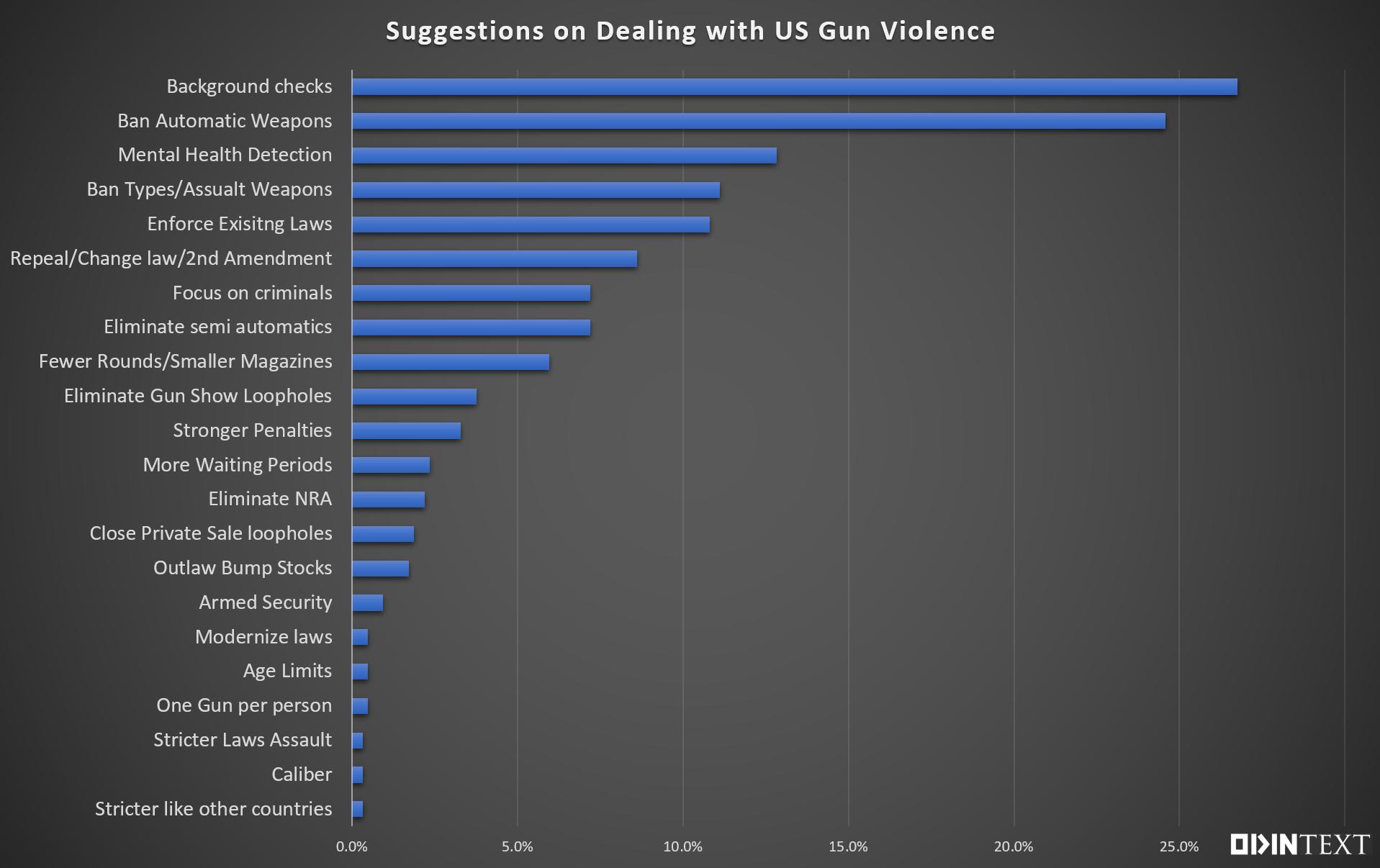 Gun Violence 2