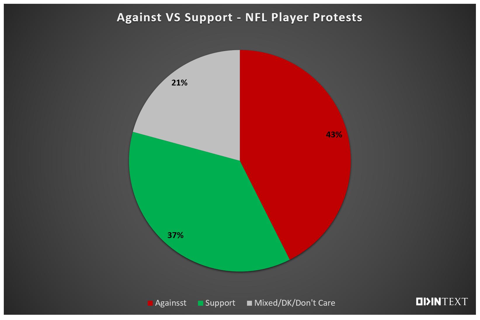 NFL OdinText Chart 1
