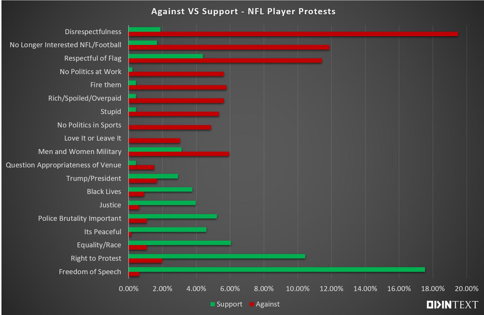 NFL OdinText chart 3
