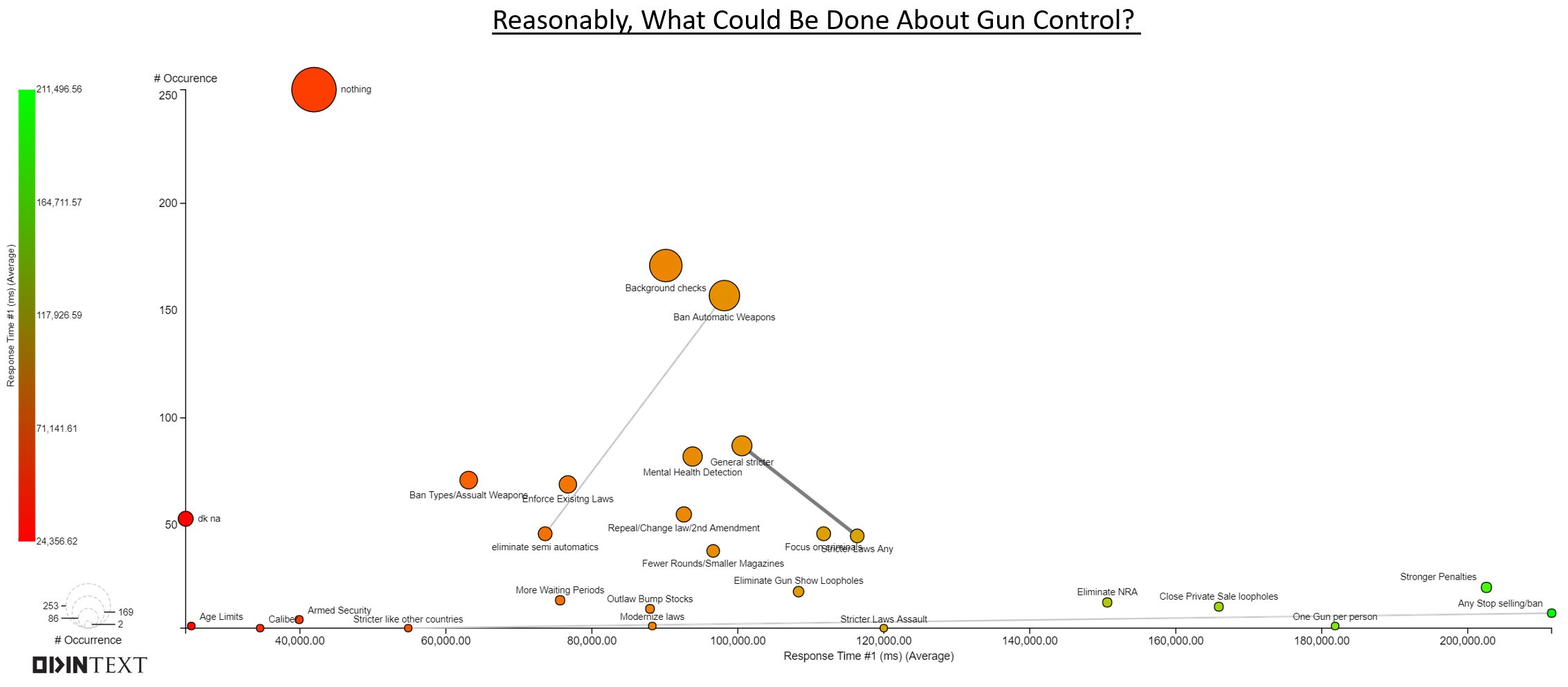 What could be done about gun control poll