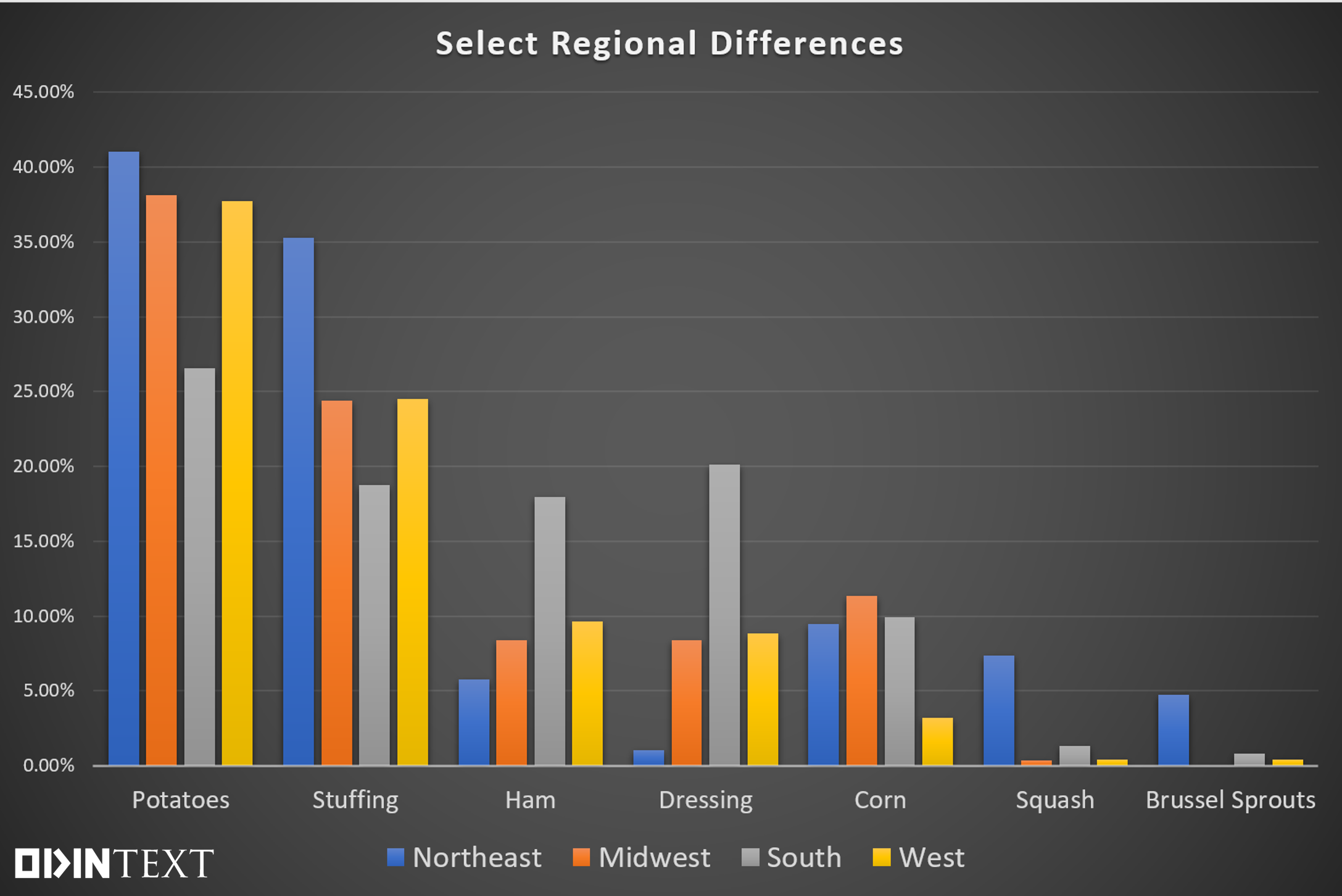 Regional Thanksgiving Differences Text Analytics