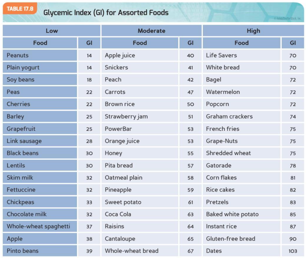Glycemic Index.png