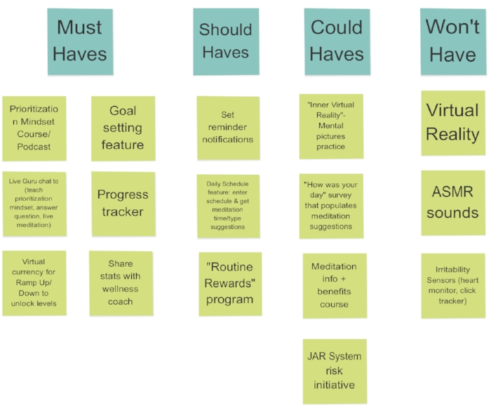 MOSCOW Prioritization Chart