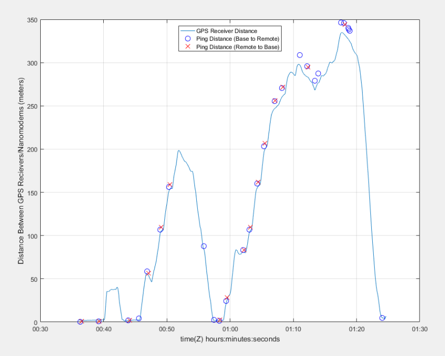 Another plot of the GPS and localization data