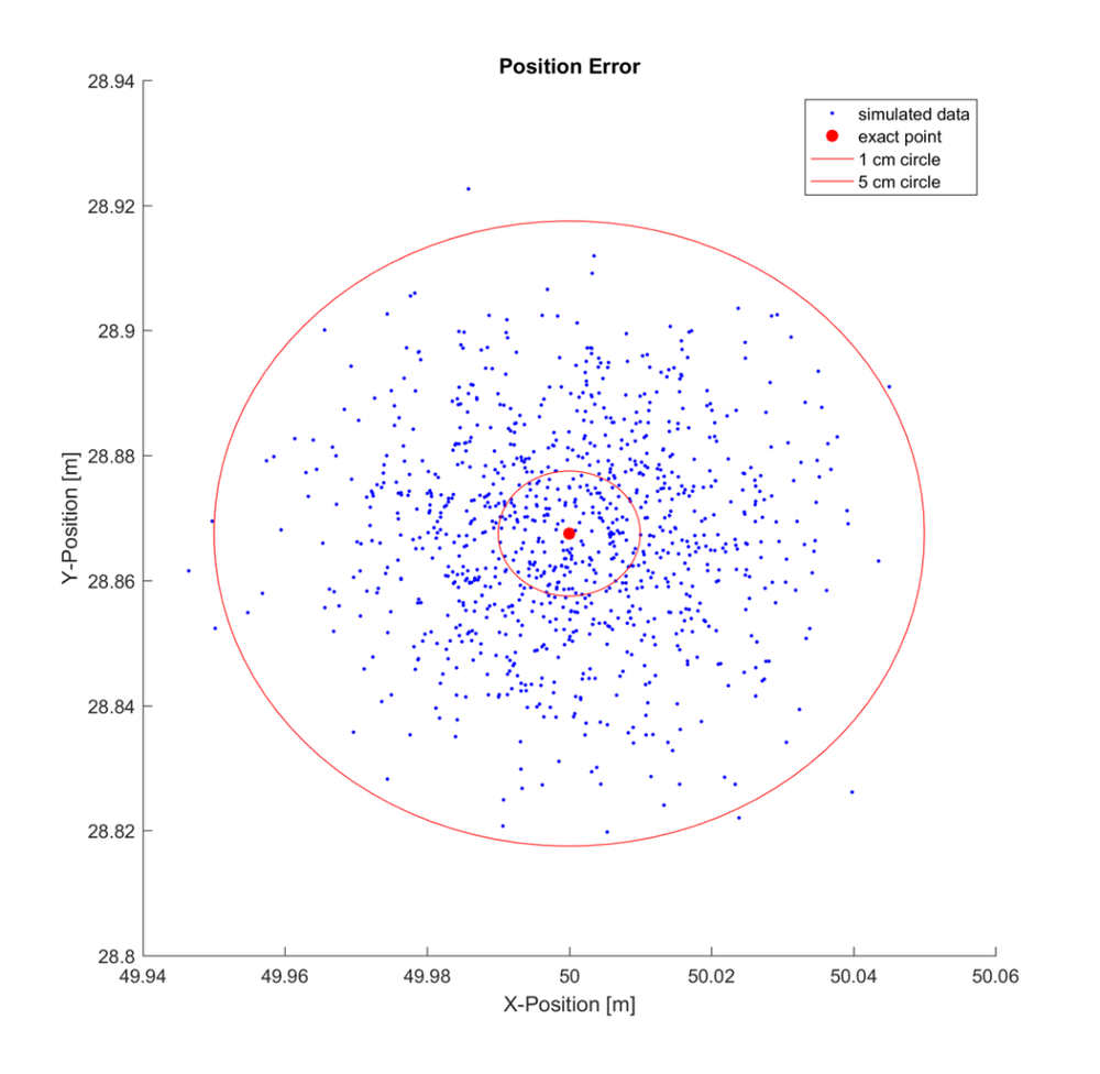 Plot of error in position for each case simulated.