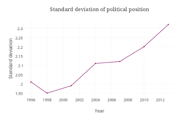 As per Australian voters using the Australian Electoral Study survey (AES); curtesy of The Guardian ' Australian politics becoming more polarised ' (2014).