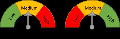 Medium Effort - Medium Accuracy.png