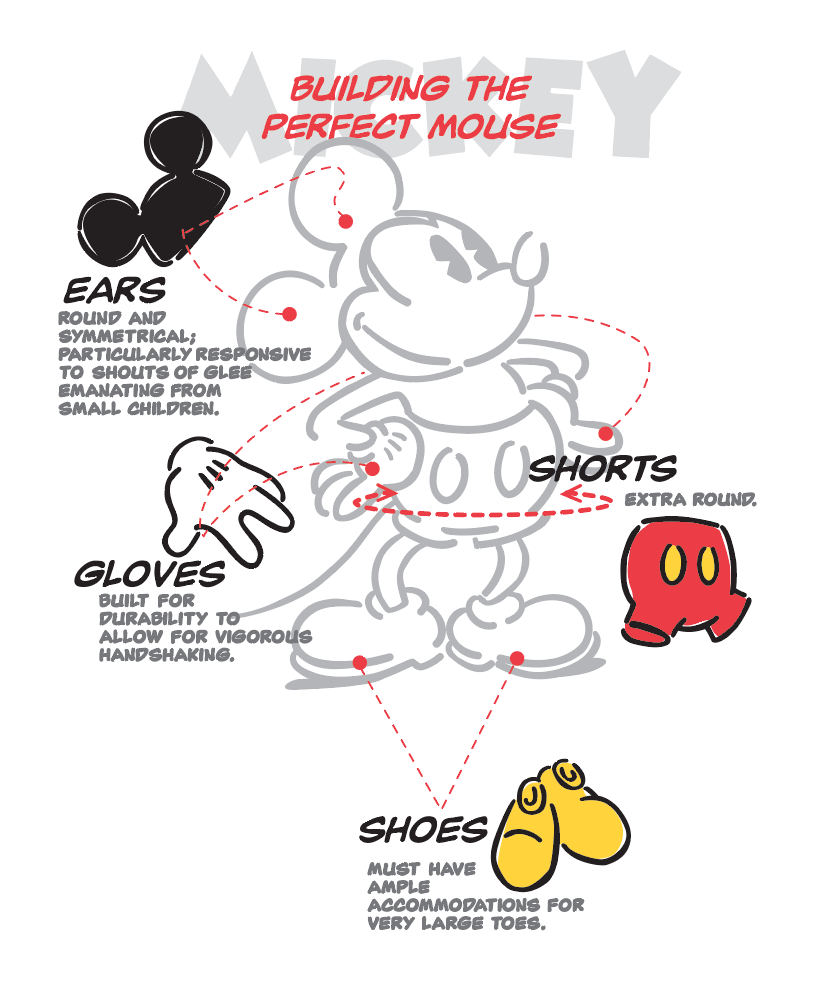 Building the Perfect Mouse