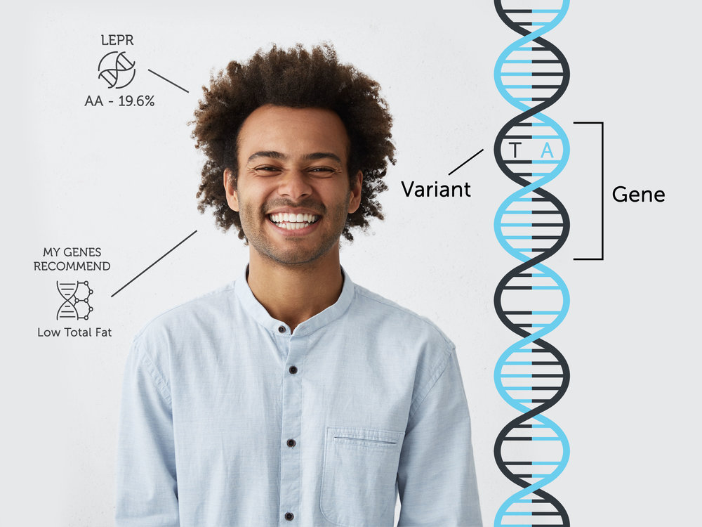 Your Genes - You have variants in your genes that influence how well you metabolize and absorb certain nutrients. At GenoPalate, we analyze these variants and provide you with personalized nutrition recommendations that research has correlated with positive health outcomes.