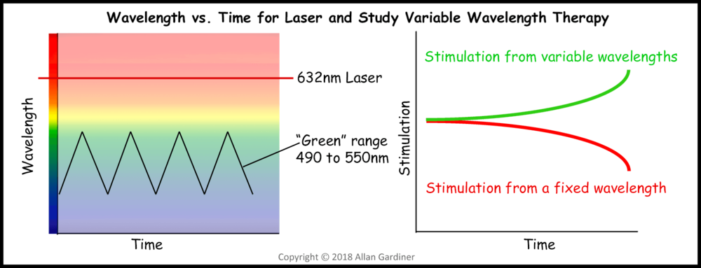 A depiction of expected changes in stimulation over time from fixed and varying wavelengths. The strength of effects may depend upon the range of wavelengths selected for any particular impairment during a specific visit.