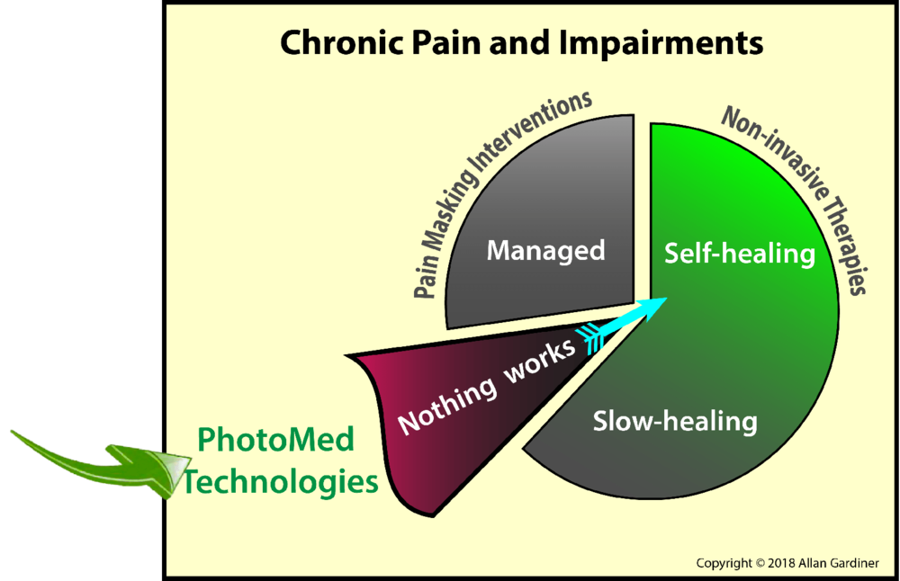 "PhotoMed's therapy prompts an abrupt return-toward-normal function for impairments for which ""nothing works"" to relieve the pain. Other types of impairments that improve typically need intermittent therapy to maintain benefit."