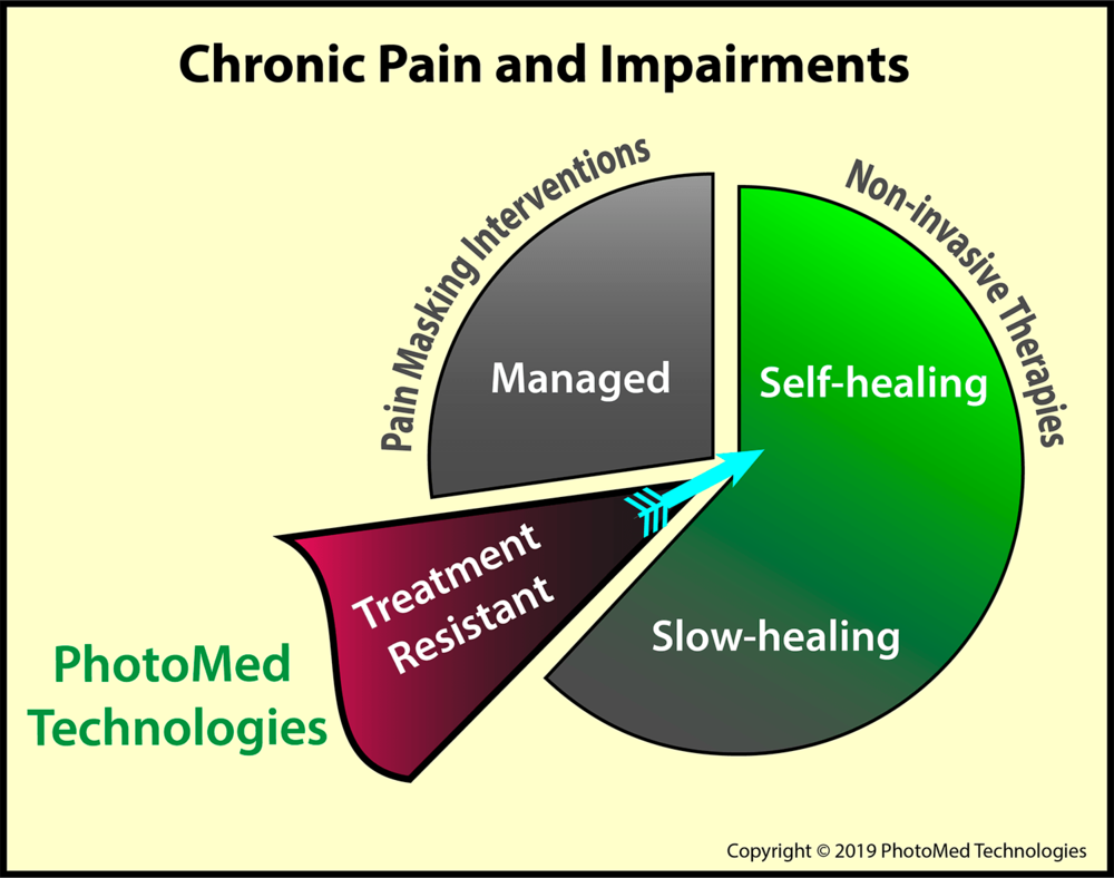 Figure 2  - PhotoMed Technologies' accelerated algorithm addresses treatment-resistant pain and symptomatically impaired functions. PhotoMed's device, the  Vari-Chrome® Pro , non-invasively stimulates the body to resume its normal functions (homeostasis).