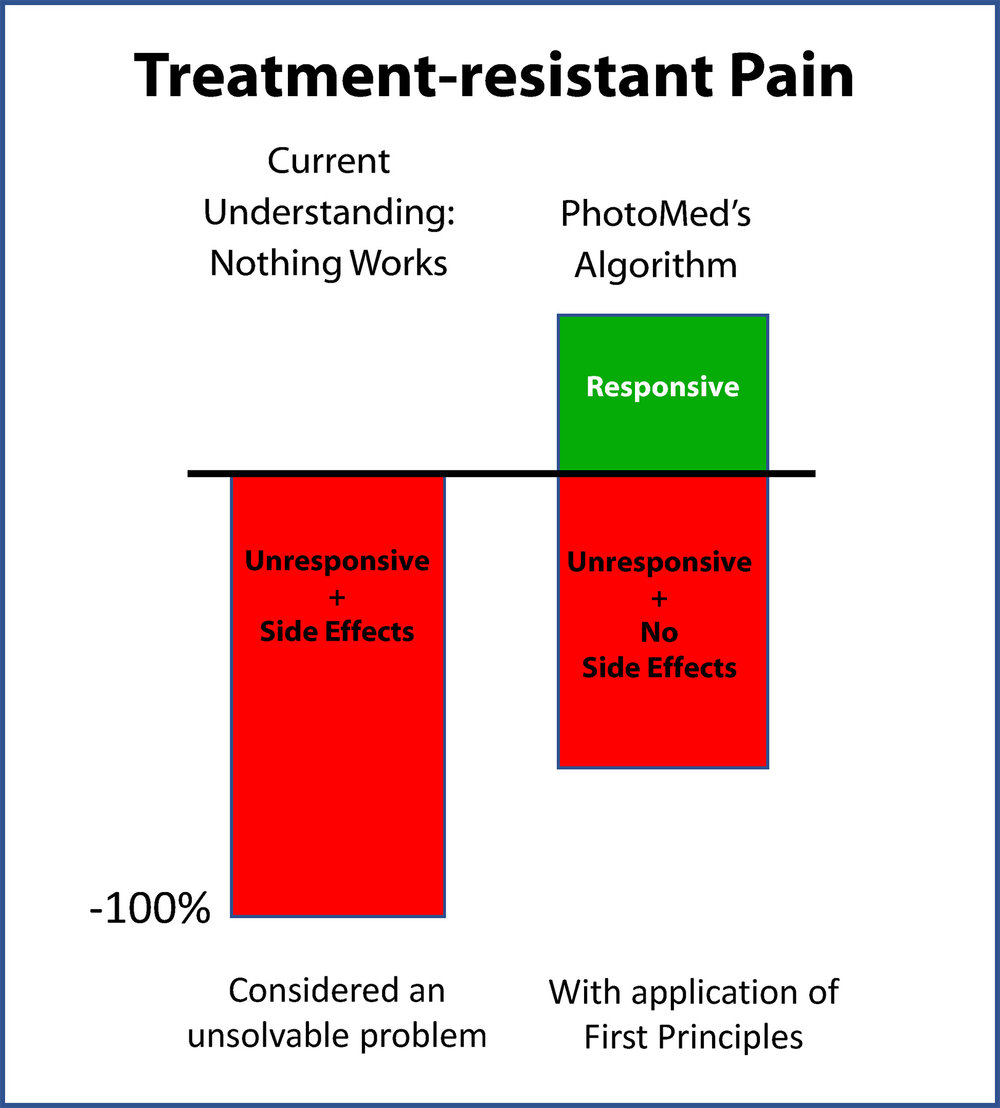Figure 3  - PhotoMed's algorithm aims to help people for whom Nothing Works to relieve pain or improve functions despite trying the best interventions available.