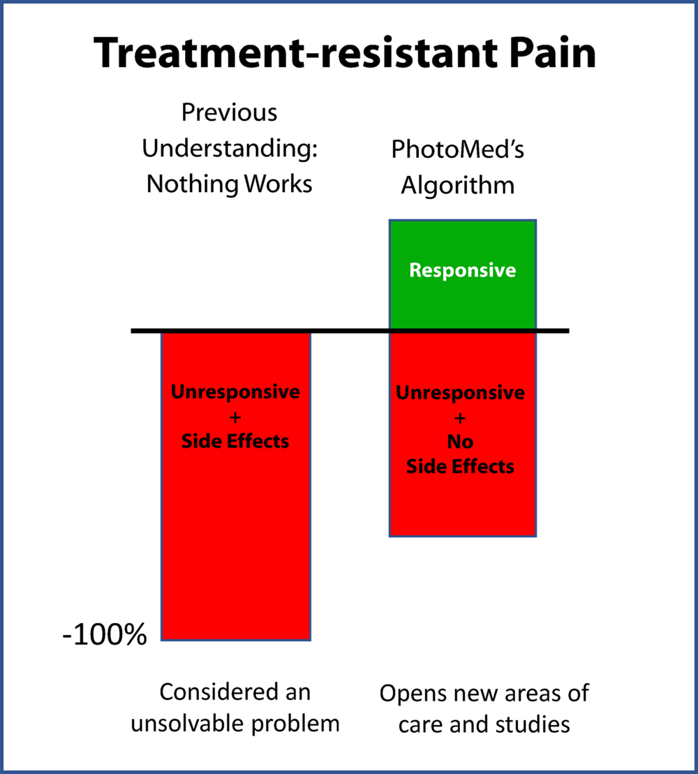 Figure 1  – Outcomes for treatment-resistant pain treated by invasive interventions or treated according to PhotoMed's algorithm.