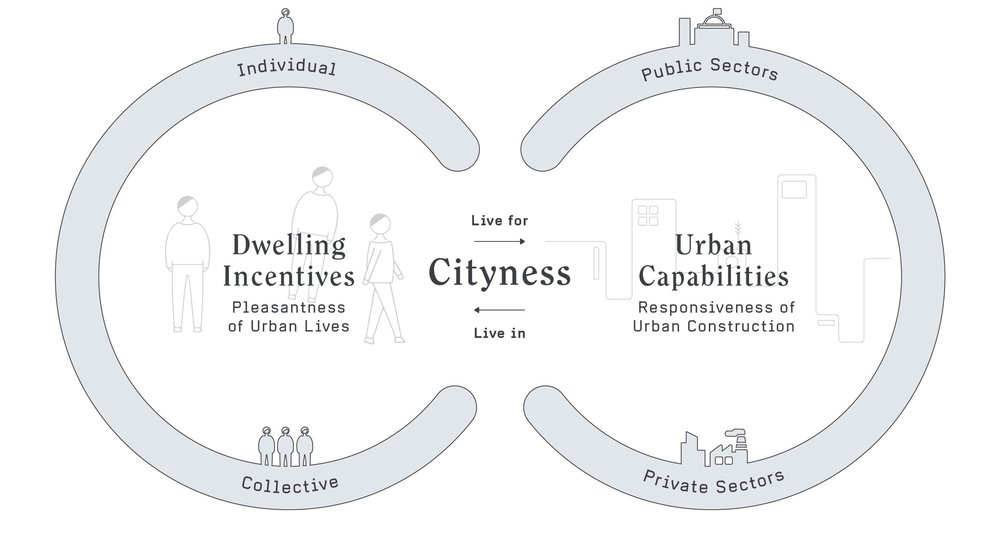 "The model is composed by two main parts:  ""dwelling incentives""  refers to the pleasantness of urban lives that the city dwellers could enjoy; while  ""urban capabilities""  refers to the responsiveness of urban construction that the city could provide to its citizens.  The essence of the cityness model is to bilaterally link the desirability and functionality of urban life as a seamless loop. It considers that individuals and collective, public and private sectors all play a vital role in the collaborative city making, where citizen behaviour and organisational settings should be closely related."