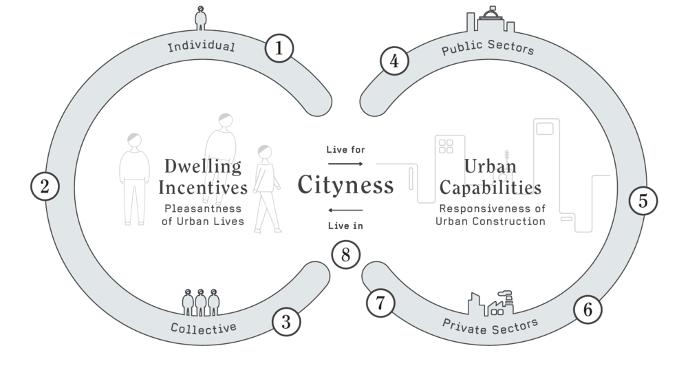 Cityness fathoms the pleasantness of urban lives and the responsiveness of urban construction, and illustrates the co-performance between them for sustained improvement. This manifesto illustrates the derived value from the cityness model, and it serves as a code of conduct for everyone involved in the city making, outlining 8 suggestions to help establish an inclusive, responsible and democratic city in the smart age.