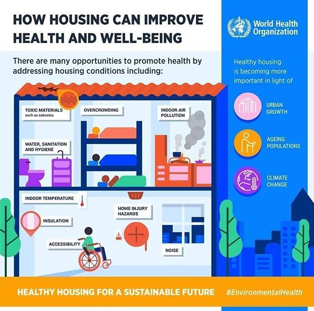Improved housing conditions can save lives, prevent disease, increase quality of life, reduce poverty, and help mitigate climate change. Housing is becoming increasingly important to health in light of urban growth, ageing populations and climate change. #health #housing #savelives #urban #growth #aging #populations #climatechange #preventthepreventable