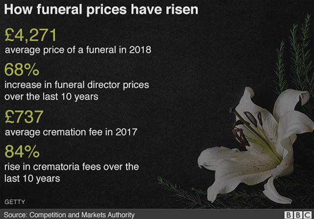 """In the UK, The Competition and Markets Authority (CMA) is investigating the costs of funerals. """"People mourning the loss of a loved one are extremely vulnerable and at risk of being exploited,"""" said Andrea Coscelli, chief executive of the CMA. """"We need to make sure that they are protected at such an emotional time, and we're very concerned about the substantial increases in funeral prices over the past decade."""" Citing """"serious concerns"""" about above-inflation price rises.  So in the UK: How much does a funeral cost?  The CMA found that people typically spent between £3,000 and £5,000 organising a funeral, with the average price of the core elements now standing at £4,271.  The average cremation fee was £737 last year, with the fees having risen by 84% in the past 10 years.  The CMA report found: ■  The cost of essential elements have risen by more than two-thirds in a decade ■  That is three times the rate of the rise of prices in general, as measured by inflation ■  Those on the lowest incomes could face funeral costs that amount to nearly 40% of their annual outgoings ■  That is more than the amount spent on food, clothing and energy combined in a year  The regulator said that these price rises did not appear to be justified by the equivalent rise in providers' own costs or matched by improvements in the quality of service.  There are ways to keep costs down? However, the ability to 'shop around' while grieving adds to the distress experiences by the family. #funerals #distress #vulnerable #grieving #families #planning #talking  #death #health #preventthepreventable"""
