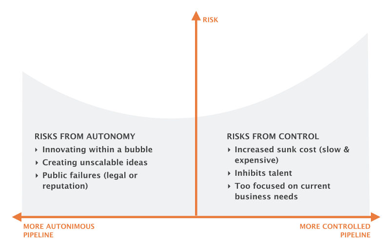 Risks from autonomy and control