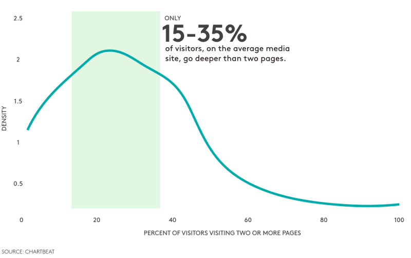 Source: Chartbeat Quarterly: Vol 1. Fall 2014    http://bit.ly/1APBoi9
