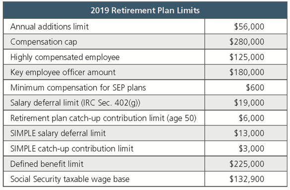 2019 Retirement Plan Limits.png