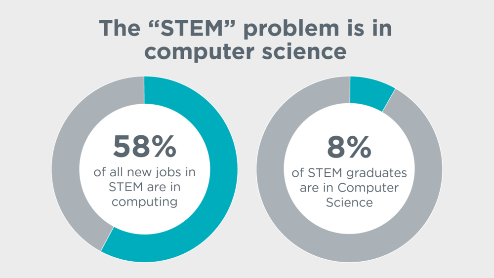Slide2_STEM_CS.png