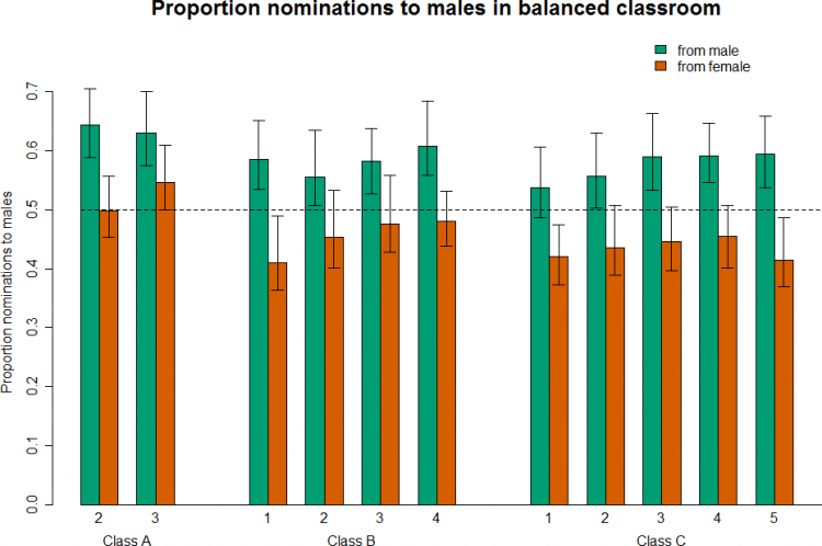 The survey data showed that in a hypothetical class made up equally of males and females with the same grades and level of outspokenness, males consistently named their male peers as being more knowledgeable, and female students showed a pattern of moving from female to male nominations over the course of the class. ~PLOS ONE