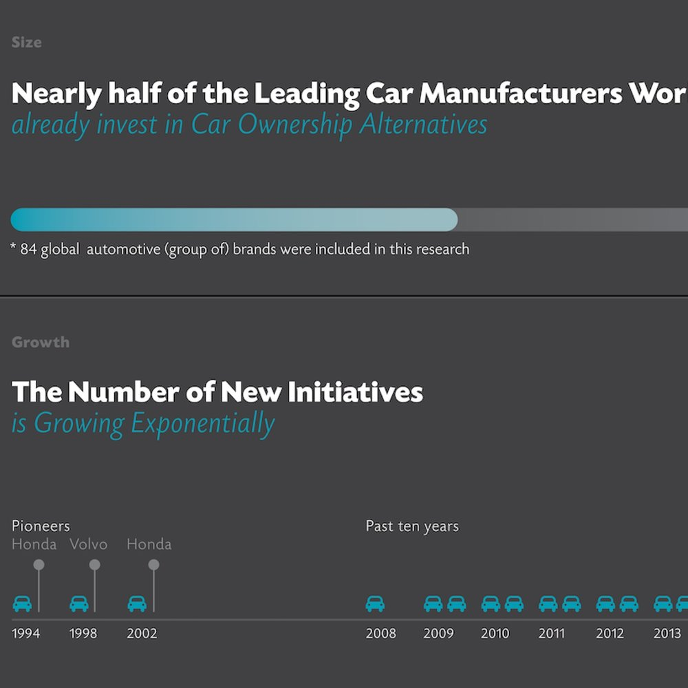 Infographic car brands & ownership alternatives   We keep a tab on global activity of car brands developing new mobility intiatives. We did the research, made the list and keep it up to date on www.car-as-a-service.com